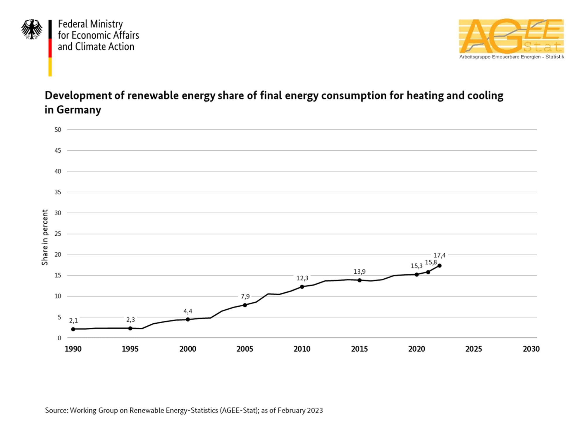 Informationsportal Erneuerbare Energien - Entwicklung der ...
