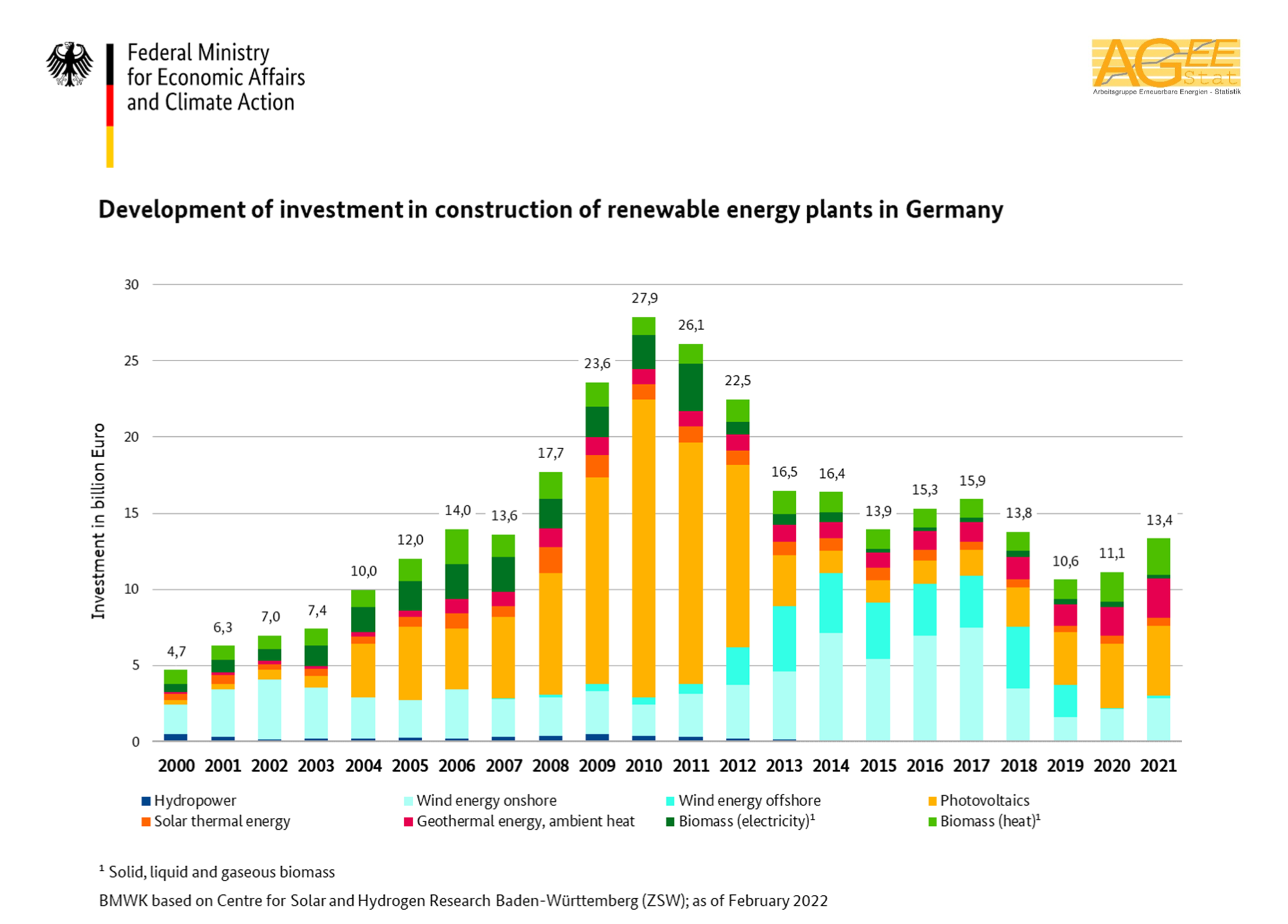 Development of renewable energy in Germany 2017