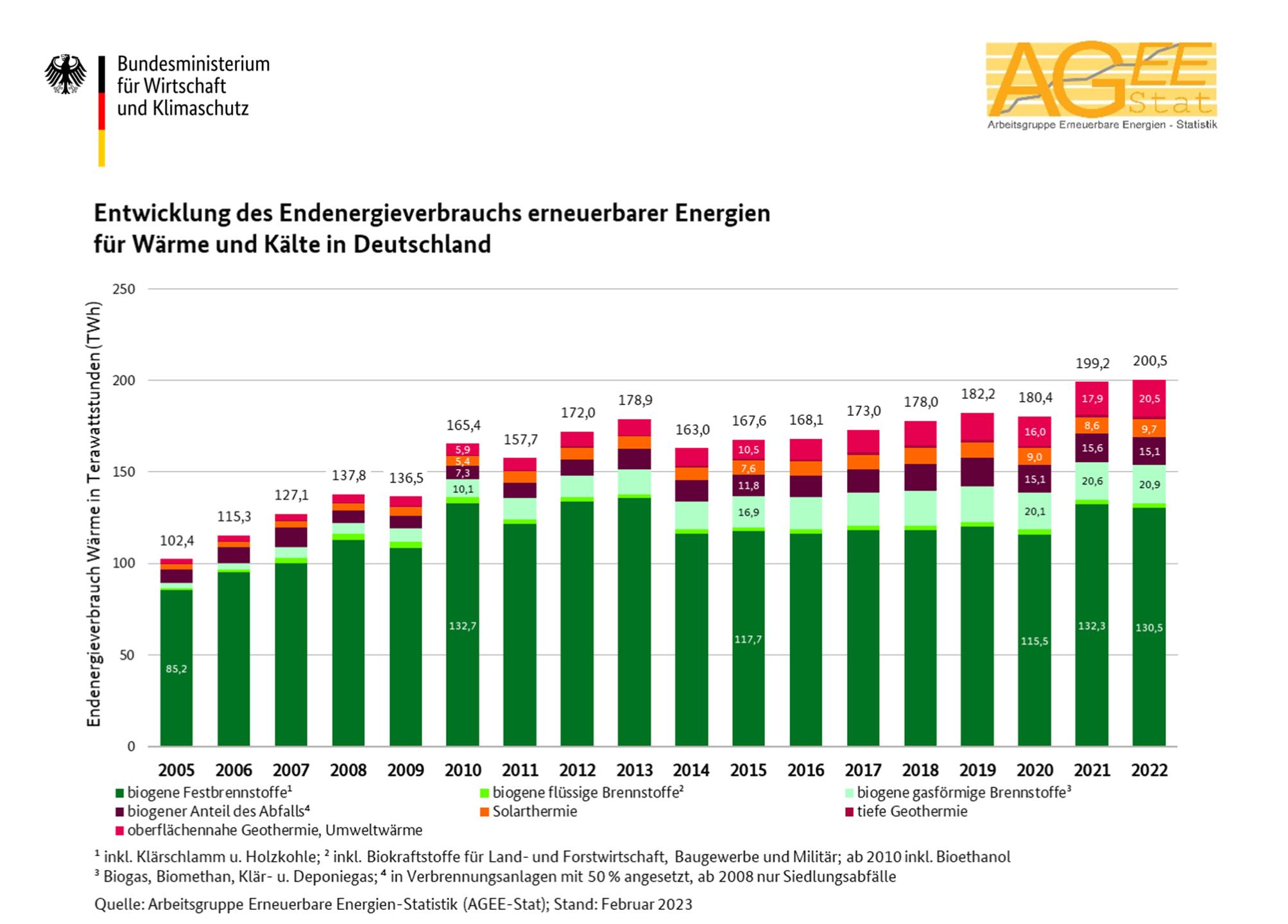 Großzügig Sonnenenergie Diagramme Bilder - Elektrische Schaltplan ...